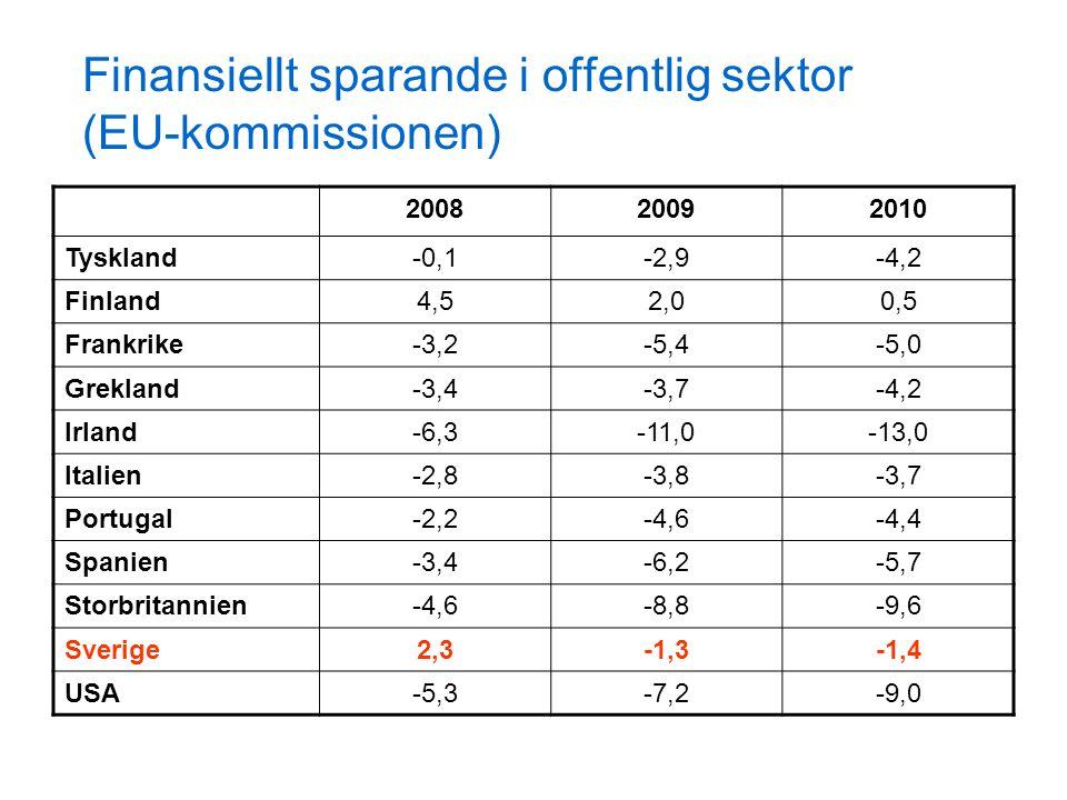 Finansiellt sparande i offentlig sektor (EU-kommissionen) 200820092010 Tyskland-0,1-2,9-4,2 Finland4,52,00,5 Frankrike-3,2-5,4-5,0 Grekland-3,4-3,7-4,2 Irland-6,3-11,0-13,0 Italien-2,8-3,8-3,7 Portugal-2,2-4,6-4,4 Spanien-3,4-6,2-5,7 Storbritannien-4,6-8,8-9,6 Sverige2,3-1,3-1,4 USA-5,3-7,2-9,0