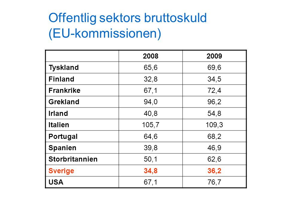 Offentlig sektors bruttoskuld (EU-kommissionen) 20082009 Tyskland65,669,6 Finland32,834,5 Frankrike67,172,4 Grekland94,096,2 Irland40,854,8 Italien105,7109,3 Portugal64,668,2 Spanien39,846,9 Storbritannien50,162,6 Sverige34,836,2 USA67,176,7