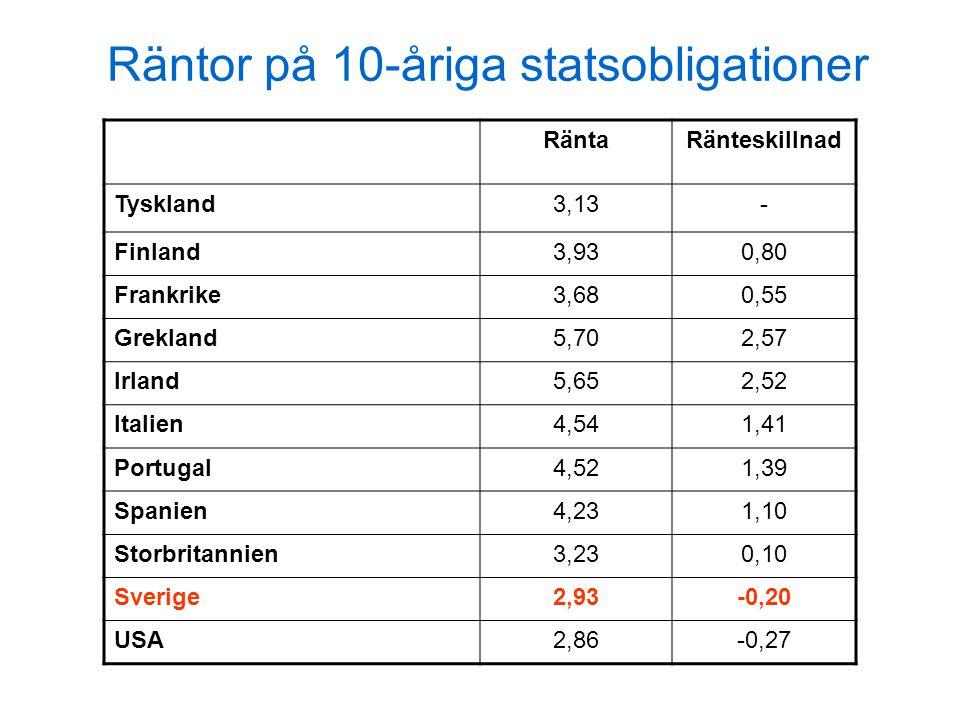 Räntor på 10-åriga statsobligationer RäntaRänteskillnad Tyskland3,13- Finland3,930,80 Frankrike3,680,55 Grekland5,702,57 Irland5,652,52 Italien4,541,41 Portugal4,521,39 Spanien4,231,10 Storbritannien3,230,10 Sverige2,93-0,20 USA2,86-0,27