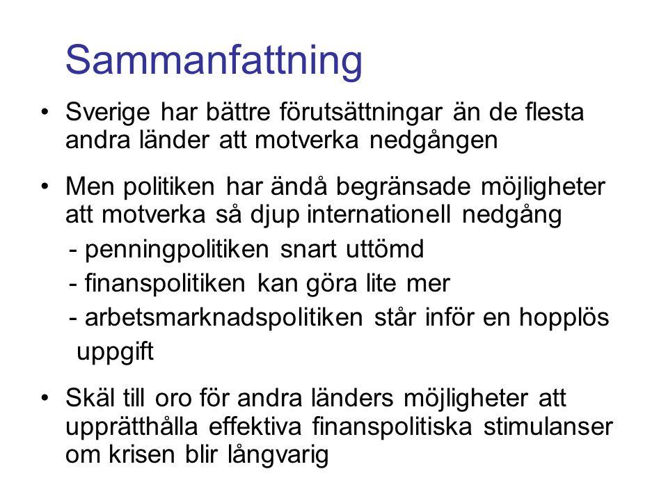 Sammanfattning Sverige har bättre förutsättningar än de flesta andra länder att motverka nedgången Men politiken har ändå begränsade möjligheter att motverka så djup internationell nedgång - penningpolitiken snart uttömd - finanspolitiken kan göra lite mer - arbetsmarknadspolitiken står inför en hopplös uppgift Skäl till oro för andra länders möjligheter att upprätthålla effektiva finanspolitiska stimulanser om krisen blir långvarig