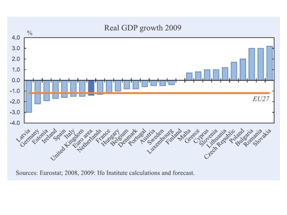 Skäl till oro för finanspolitiken i andra länder Sämre utgångsläge – underskott redan i goda tider Låg trovärdighet för ansvarsfull finanspolitik - USAs tidigare finanspolitik - urholkning av EUs stabilitetspakt Svår balansgång mellan behov att stimulera nu och risk för att bestående budgetunderskott kommer att driva upp de långa räntorna Många länder kan tvingas till finanspolitisk åtstramning under lågkonjunkturen om den blir långvarig - rädsla för det kan få hushållen att spara mer redan nu - jfr Sverige under 1990-talet