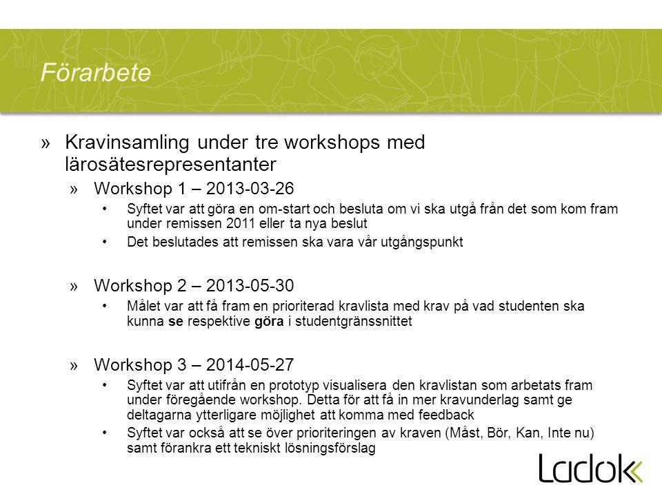 Förarbete »Kravinsamling under tre workshops med lärosätesrepresentanter »Workshop 1 – 2013-03-26 Syftet var att göra en om-start och besluta om vi ska utgå från det som kom fram under remissen 2011 eller ta nya beslut Det beslutades att remissen ska vara vår utgångspunkt »Workshop 2 – 2013-05-30 Målet var att få fram en prioriterad kravlista med krav på vad studenten ska kunna se respektive göra i studentgränssnittet »Workshop 3 – 2014-05-27 Syftet var att utifrån en prototyp visualisera den kravlistan som arbetats fram under föregående workshop.