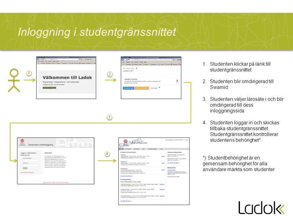 Inloggning i studentgränssnittet 1 1 1.Studenten klickar på länk till studentgränssnittet 2.Studenten blir omdirigerad till Swamid 3.Studenten väljer