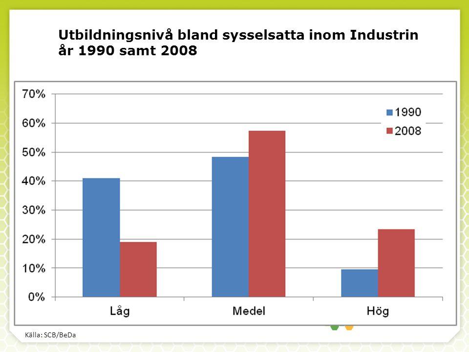 Utbildningsnivå bland sysselsatta inom Industrin år 1990 samt 2008 Källa: SCB/BeDa
