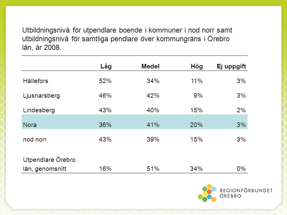 LågMedelHögEj uppgift Hällefors52%34%11%3% Ljusnarsberg46%42%9%3% Lindesberg43%40%15%2% Nora36%41%20%3% nod norr43%39%15%3% Utpendlare Örebro län, genomsnitt16%51%34%0% Utbildningsnivå för utpendlare boende i kommuner i nod norr samt utbildningsnivå för samtliga pendlare över kommungräns i Örebro län, år 2008.
