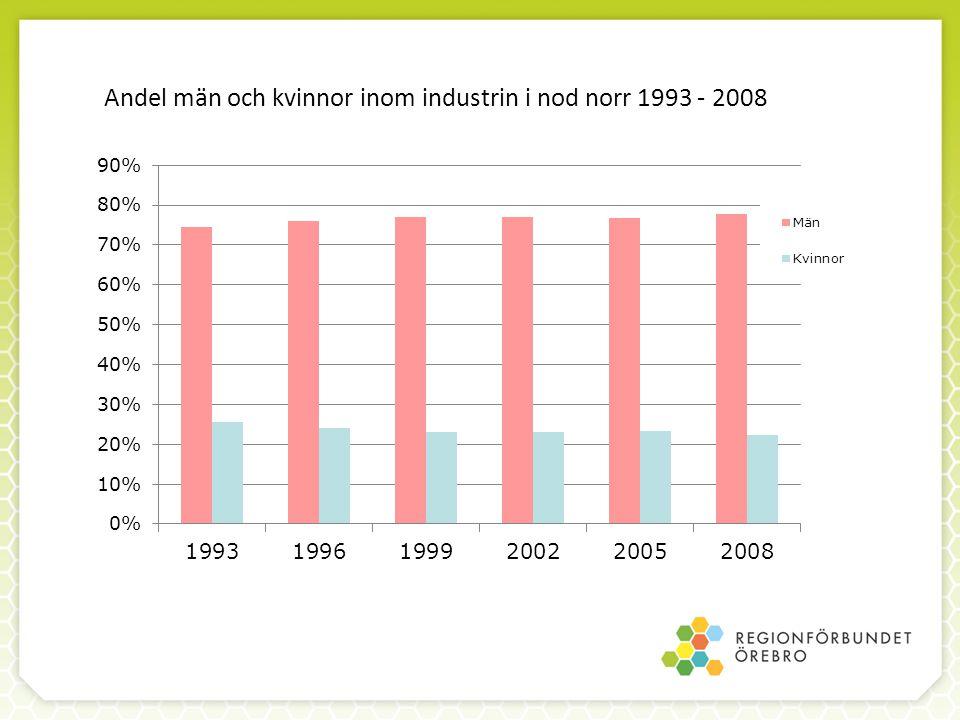 Andel män och kvinnor inom industrin i nod norr 1993 - 2008