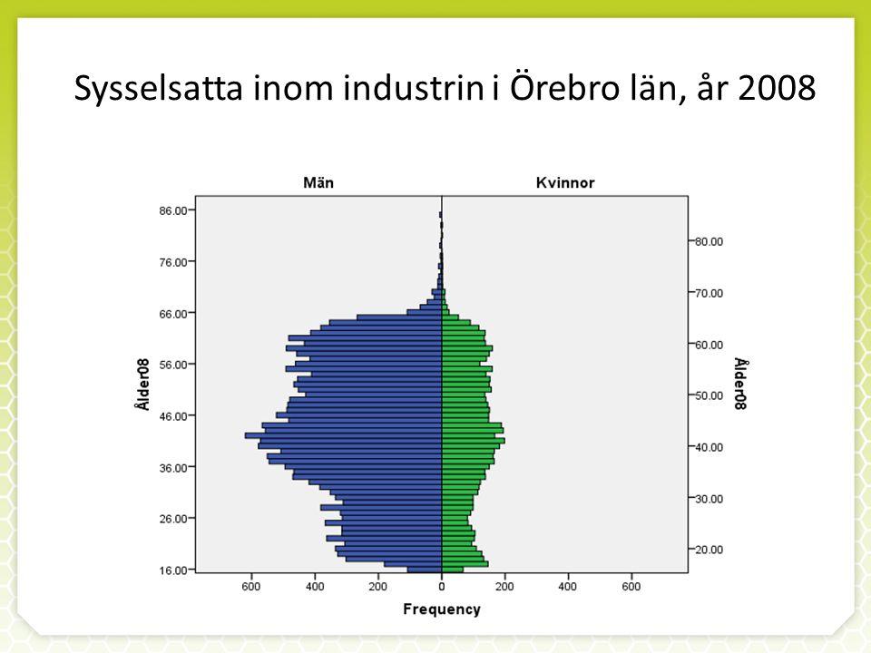 Sysselsatta inom industrin i Örebro län, år 2008