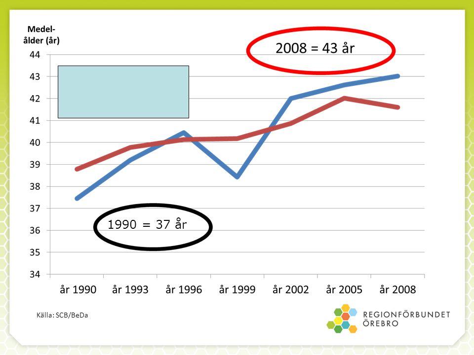 1990 = 37 år Källa: SCB/BeDa