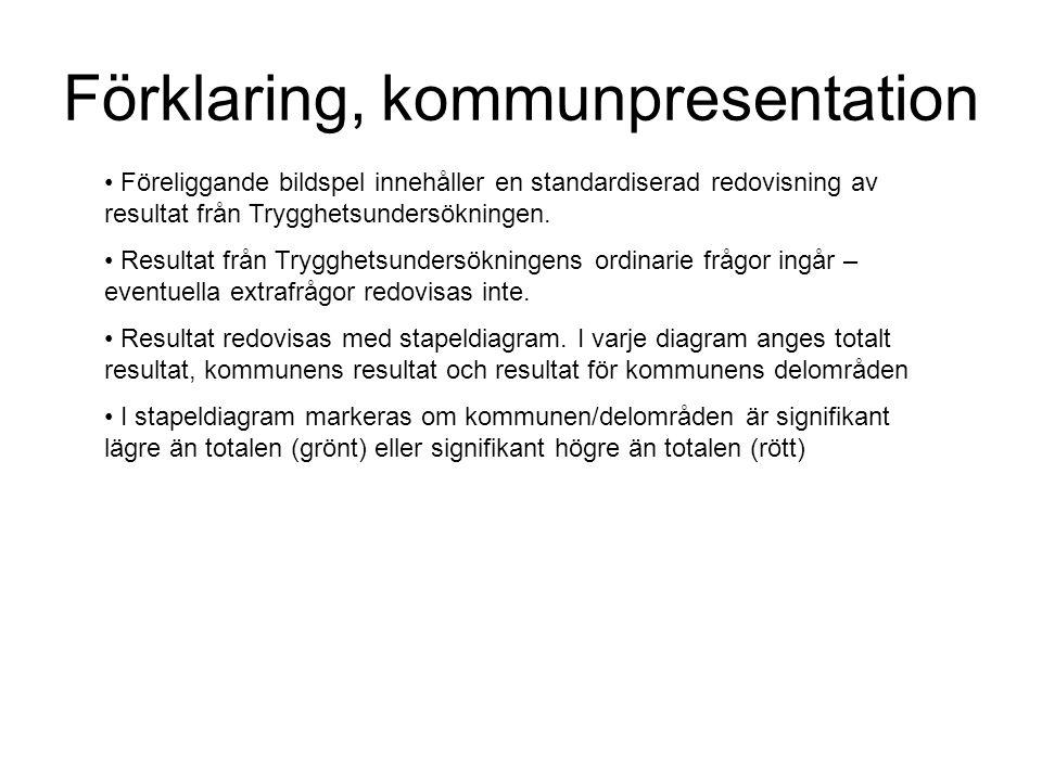 Förklaring, kommunpresentation Föreliggande bildspel innehåller en standardiserad redovisning av resultat från Trygghetsundersökningen.