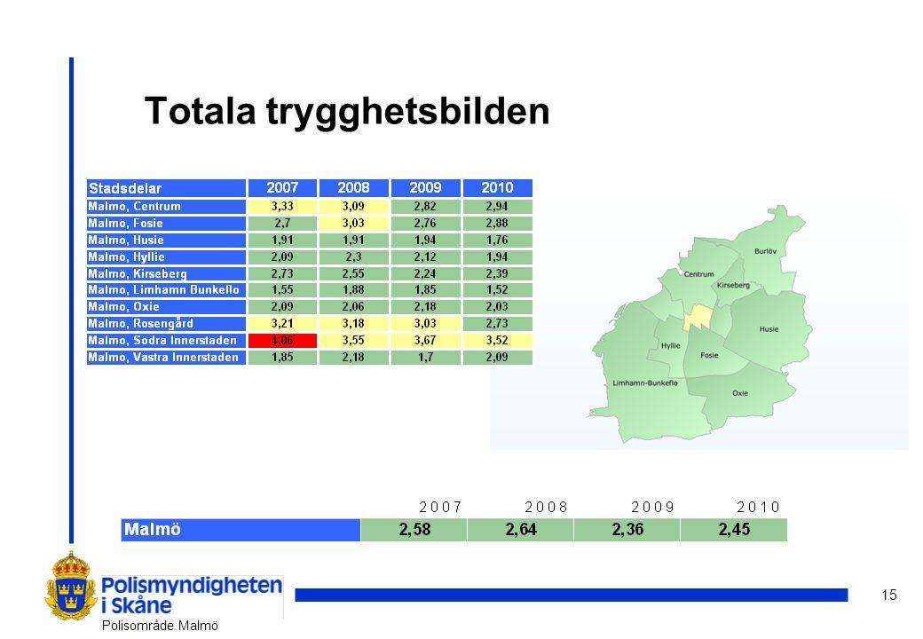 15 Polisområde Malmö Totala trygghetsbilden