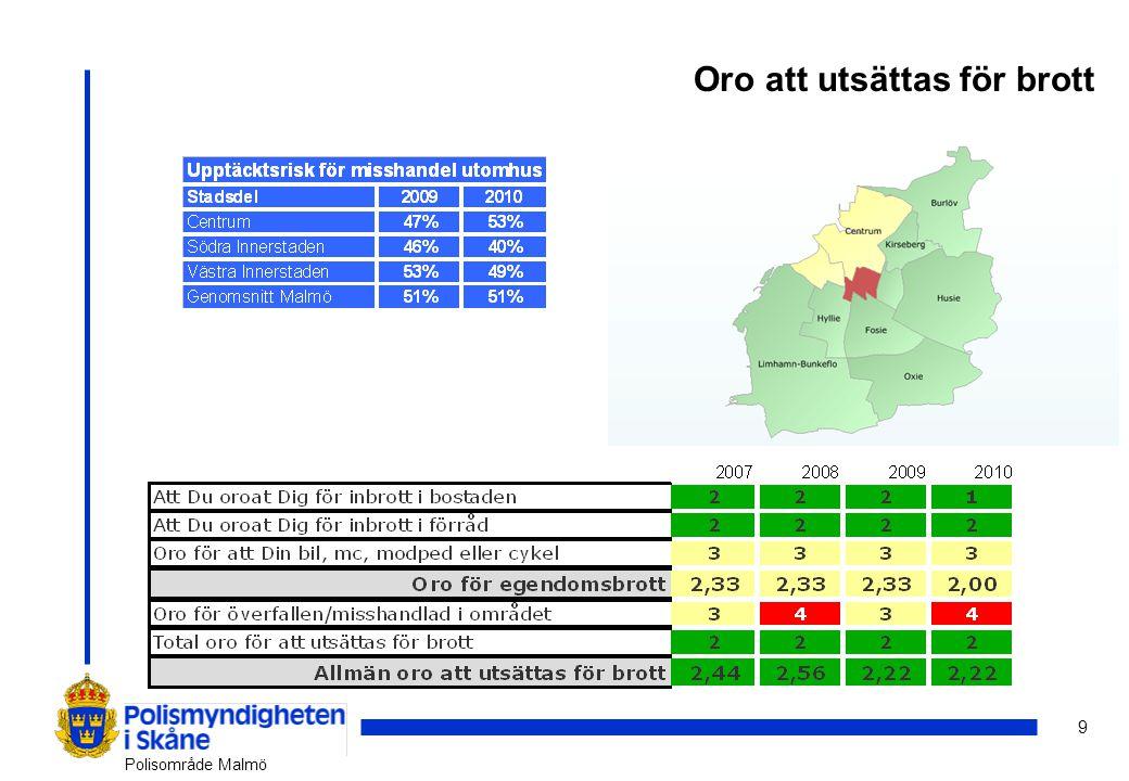 9 Polisområde Malmö Oro att utsättas för brott