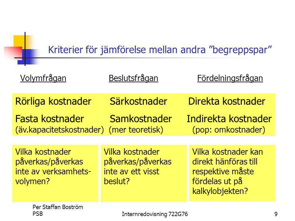 Per Staffan Boström PSBInternredovisning 722G769 Kriterier för jämförelse mellan andra begreppspar VolymfråganBeslutsfråganFördelningsfrågan Rörliga kostnader Särkostnader Direkta kostnader Fasta kostnader Samkostnader Indirekta kostnader (äv.kapacitetskostnader) (mer teoretisk)(pop: omkostnader) Vilka kostnader påverkas/påverkas inte av verksamhets- volymen.