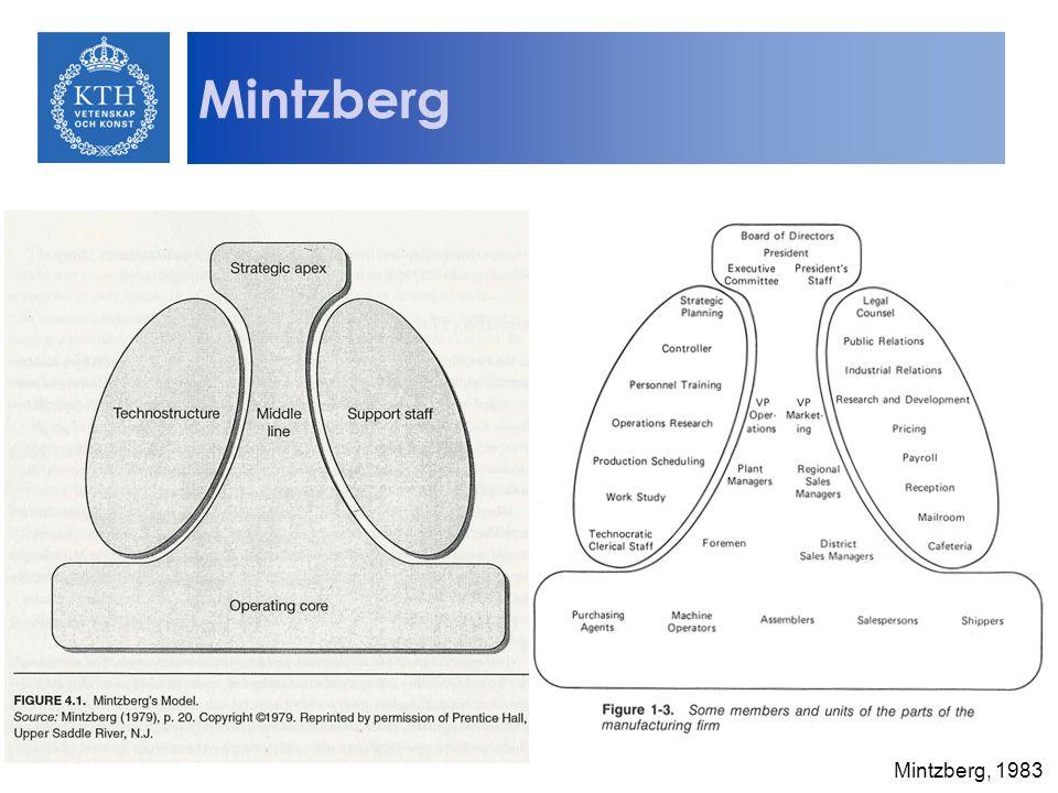 Mintzberg Mintzberg, 1983