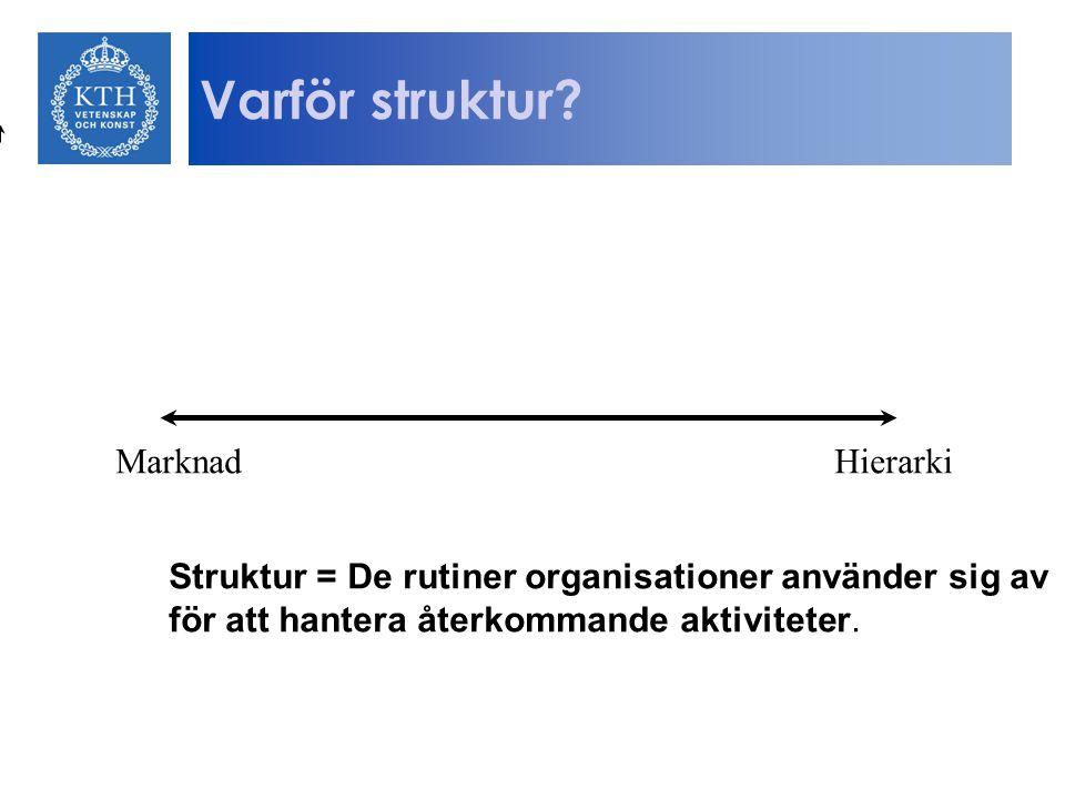 Varför struktur? MarknadHierarki Struktur = De rutiner organisationer använder sig av för att hantera återkommande aktiviteter.