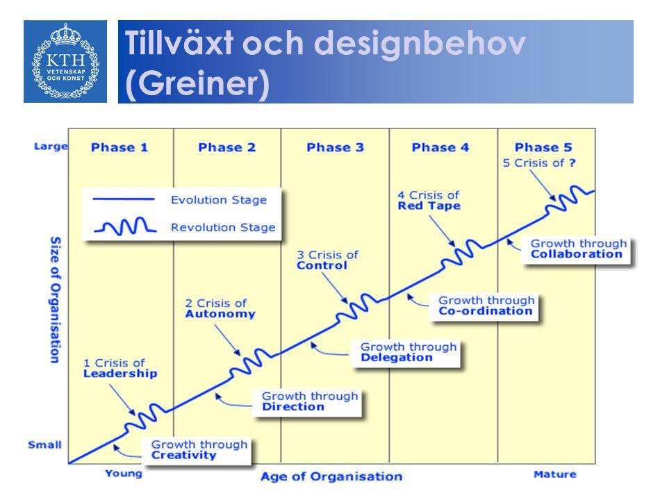 Tillväxt och designbehov (Greiner)