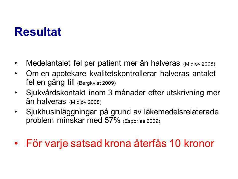 Resultat Medelantalet fel per patient mer än halveras (Midlöv 2008) Om en apotekare kvalitetskontrollerar halveras antalet fel en gång till (Bergkvist