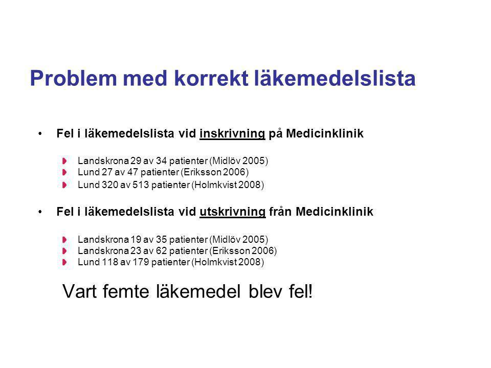 Problem med korrekt läkemedelslista Fel i läkemedelslista vid inskrivning på Medicinklinik Landskrona 29 av 34 patienter (Midlöv 2005) Lund 27 av 47 p