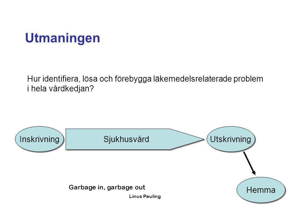 Utmaningen Sjukhusvård Inskrivning Utskrivning Hemma Hur identifiera, lösa och förebygga läkemedelsrelaterade problem i hela vårdkedjan? Garbage in, g