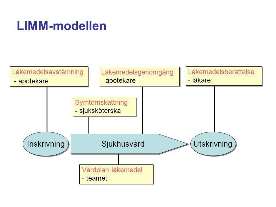 LIMM-modellen Sjukhusvård Inskrivning Läkemedelsgenomgång - apotekare Läkemedelsgenomgång - apotekare Läkemedelsberättelse - läkare Läkemedelsberättel