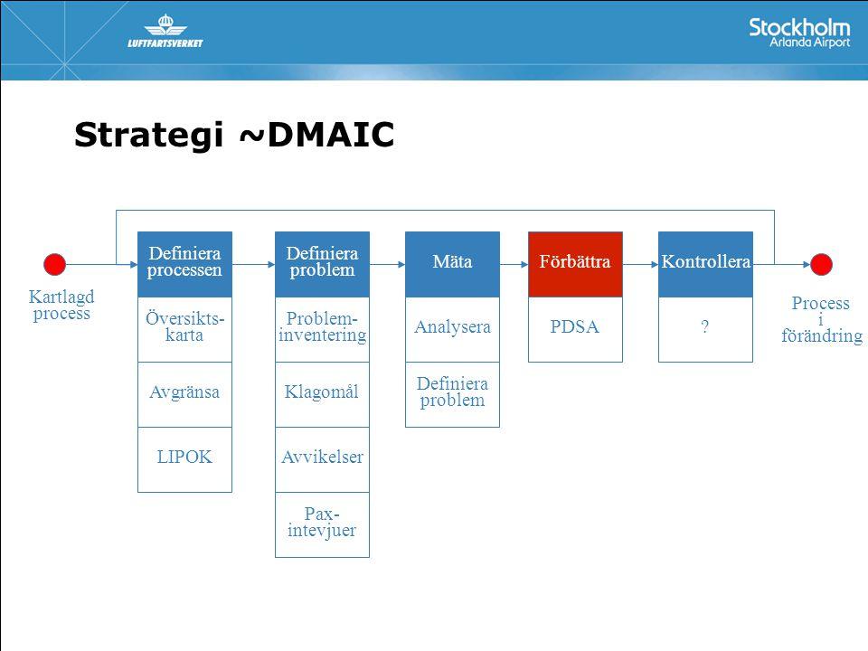 Strategi ~DMAIC Definiera problem Klagomål Avvikelser Kartlagd process Mäta Definiera problem Analysera Förbättra Definiera processen Problem- inventering Kontrollera LIPOK Avgränsa Pax- intevjuer PDSA Översikts- karta Process i förändring