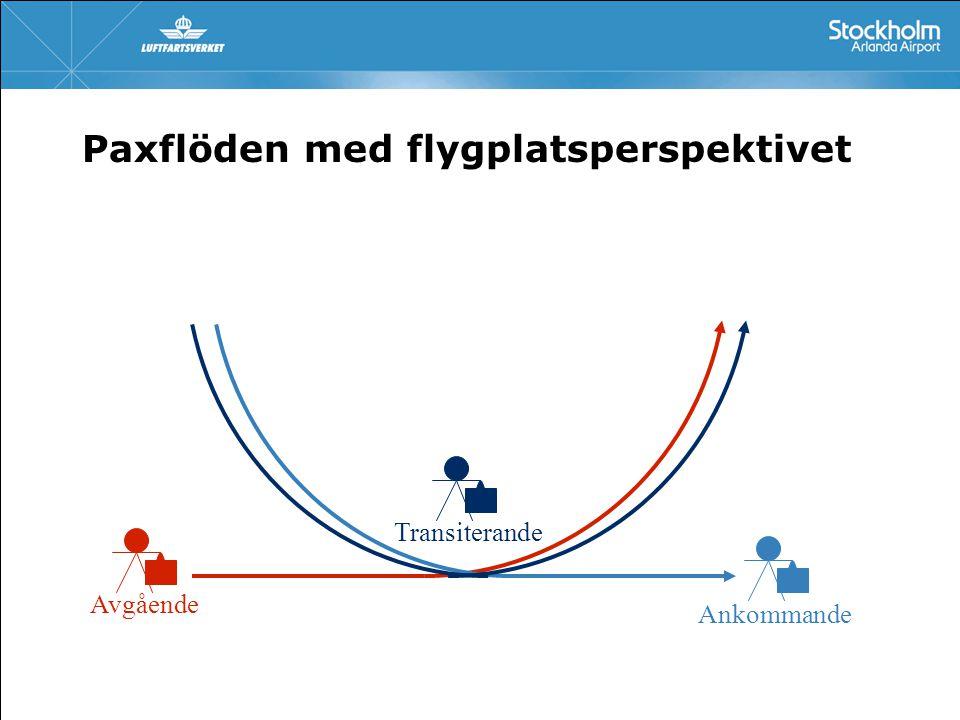 Paxflöden med flygplatsperspektivet Avgående Ankommande Transiterande