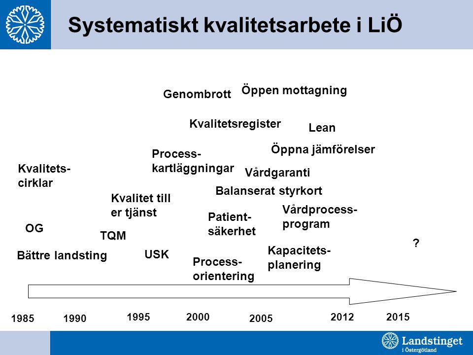 Systematiskt kvalitetsarbete i LiÖ 1990 19952000 2005 20122015 1985 Bättre landsting OG TQM USK Kvalitet till er tjänst Kvalitets- cirklar Process- ka
