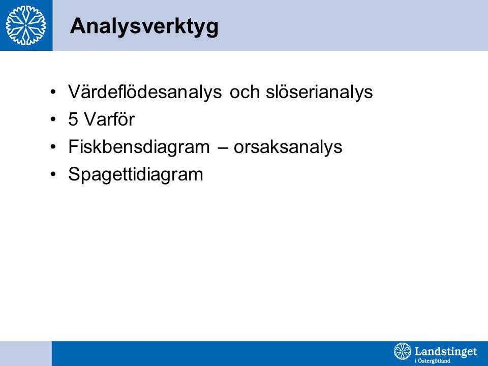 Analysverktyg Värdeflödesanalys och slöserianalys 5 Varför Fiskbensdiagram – orsaksanalys Spagettidiagram