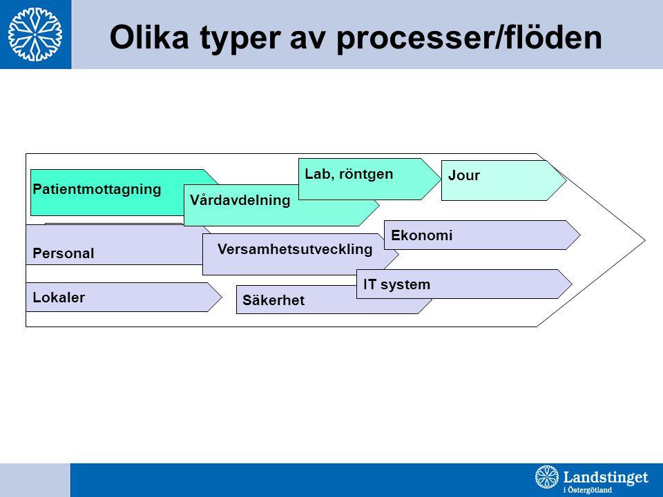 Olika typer av processer/flöden Jour Xxx Patientmottagning Personal Versamhetsutveckling Ekonomi Lokaler Säkerhet IT system Vårdavdelning Lab, röntgen