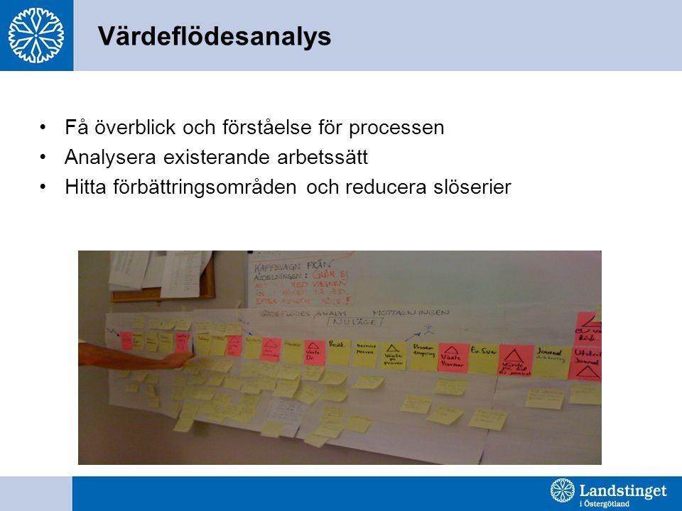 Värdeflödesanalys Få överblick och förståelse för processen Analysera existerande arbetssätt Hitta förbättringsområden och reducera slöserier
