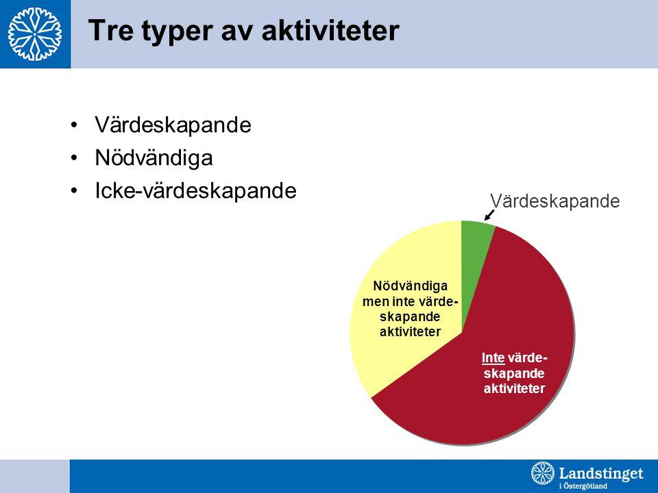 Tre typer av aktiviteter Värdeskapande Inte värde- skapande aktiviteter Nödvändiga men inte värde- skapande aktiviteter Värdeskapande Nödvändiga Icke-