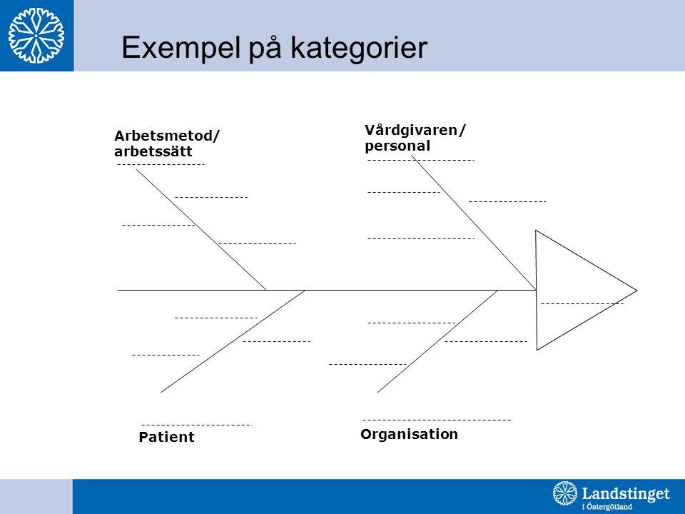 Exempel på kategorier Organisation Patient Arbetsmetod/ arbetssätt Vårdgivaren/ personal