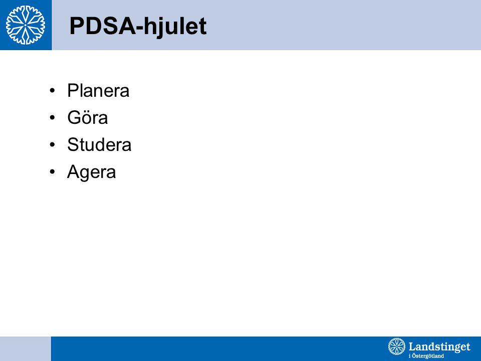 PDSA-hjulet Planera Göra Studera Agera