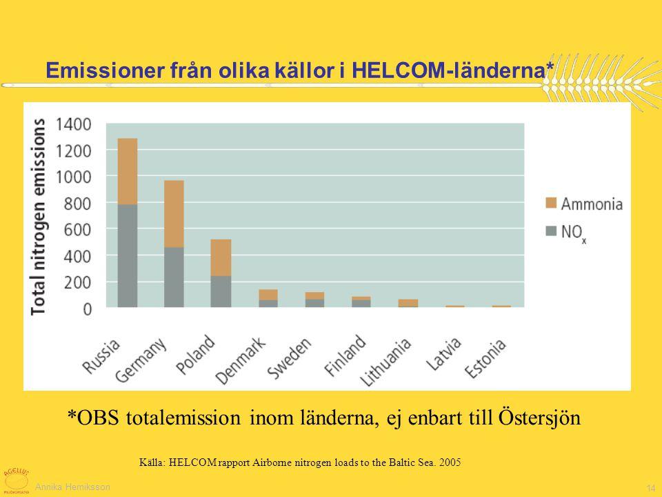 Annika Herniksson 14 Emissioner från olika källor i HELCOM-länderna* *OBS totalemission inom länderna, ej enbart till Östersjön Källa: HELCOM rapport