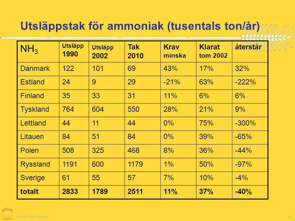 Annika Herniksson 16 Utsläppstak för ammoniak (tusentals ton/år) NH 3 Utsläpp 1990 Utsläpp 2002 Tak 2010 Krav minska Klarat tom 2002 återstår Danmark1