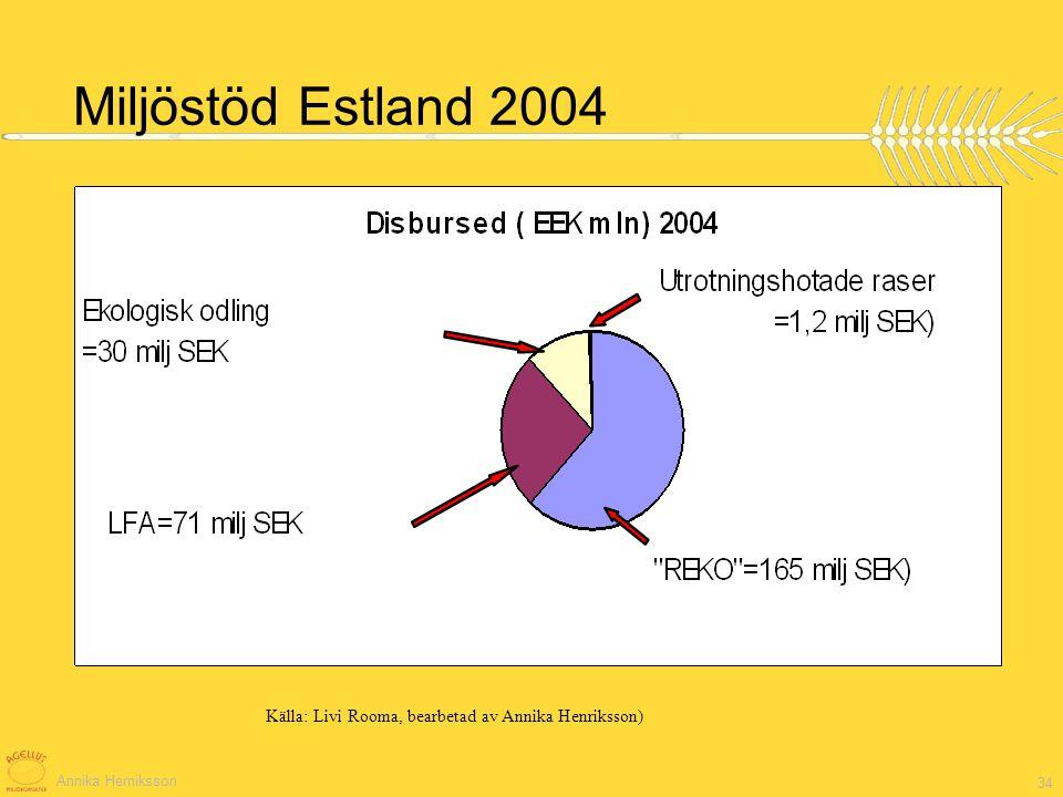 Annika Herniksson 34 Miljöstöd Estland 2004 Källa: Livi Rooma, bearbetad av Annika Henriksson)