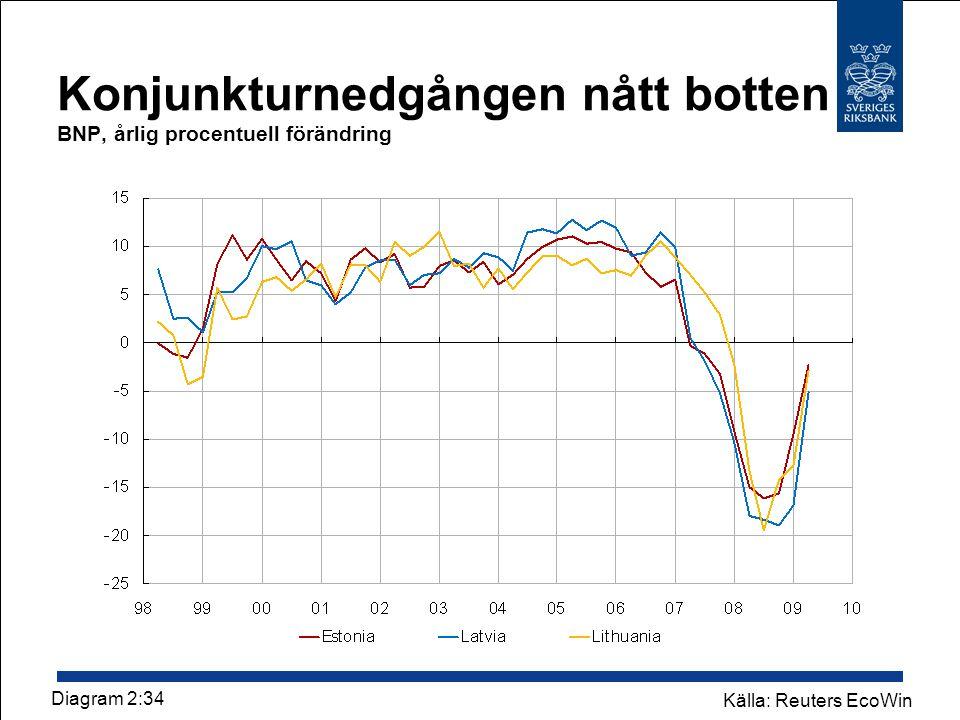 Konjunkturnedgången nått botten BNP, årlig procentuell förändring Källa: Reuters EcoWin Diagram 2:34