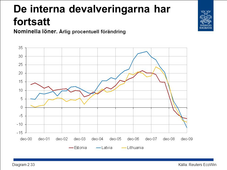 De interna devalveringarna har fortsatt Nominella löner.