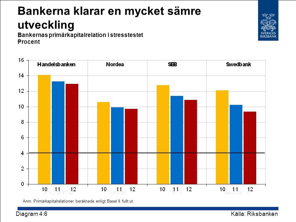 Bankerna klarar en mycket sämre utveckling Bankernas primärkapitalrelation i stresstestet Procent Diagram 4:6 Källa: Riksbanken Anm.