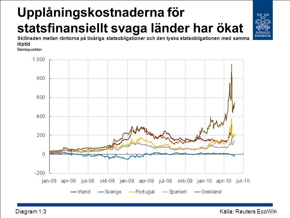 Upplåningskostnaderna för statsfinansiellt svaga länder har ökat Skillnaden mellan räntorna på tioåriga statsobligationer och den tyska statsobligationen med samma löptid Räntepunkter Källa: Reuters EcoWinDiagram 1:3