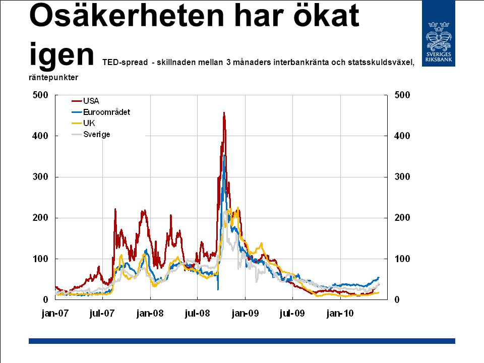 Osäkerheten har ökat igen TED-spread - skillnaden mellan 3 månaders interbankränta och statsskuldsväxel, räntepunkter