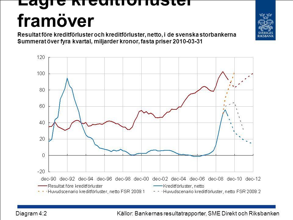 Lägre kreditförluster framöver Resultat före kreditförluster och kreditförluster, netto, i de svenska storbankerna Summerat över fyra kvartal, miljarder kronor, fasta priser 2010-03-31 Källor: Bankernas resultatrapporter, SME Direkt och RiksbankenDiagram 4:2