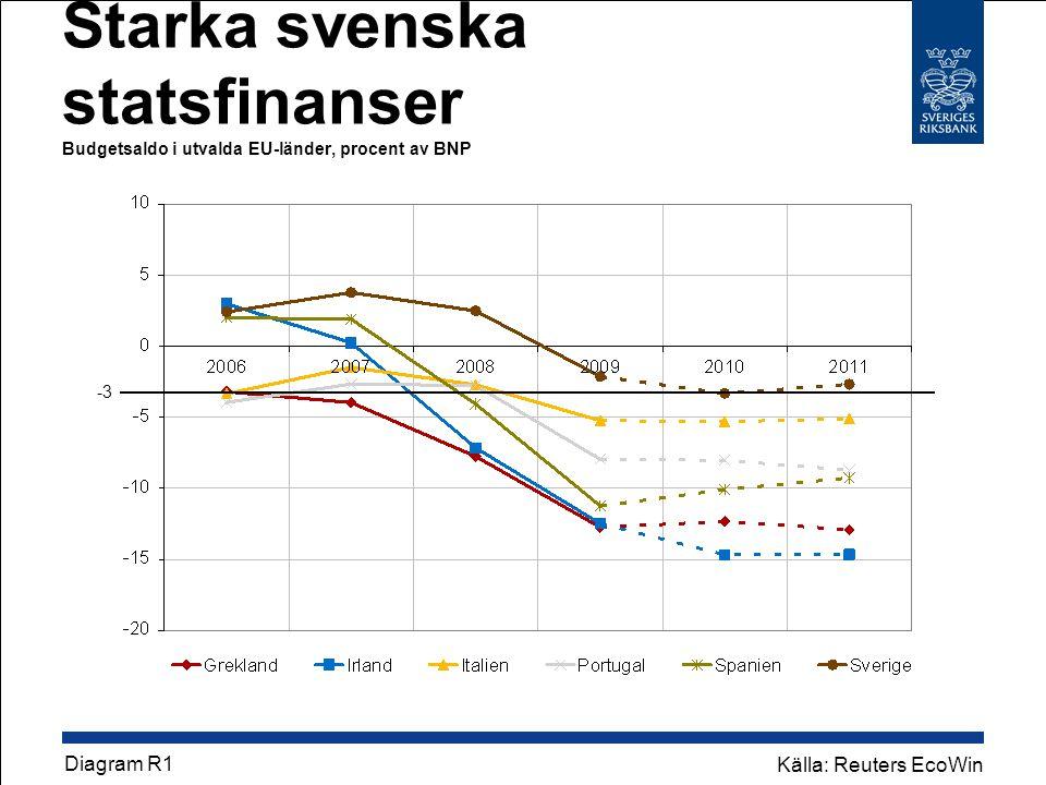 Starka svenska statsfinanser Budgetsaldo i utvalda EU-länder, procent av BNP Diagram R1 Källa: Reuters EcoWin -3