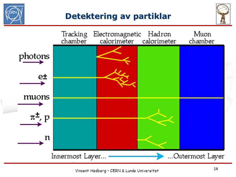 Vincent Hedberg - CERN & Lunds Universitet 14 Detektering av partiklar