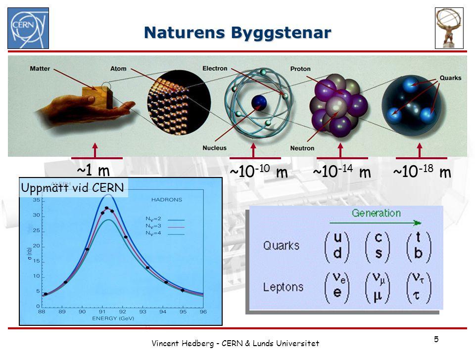 Vincent Hedberg - CERN & Lunds Universitet 5 Naturens Byggstenar ~1 m ~10 -10 m~10 -14 m~10 -18 m De minsta beståndsdelarna av all känd materia utgör