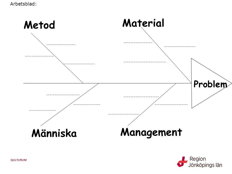 QULTURUM Problem Management Människa Metod Material Arbetsblad: