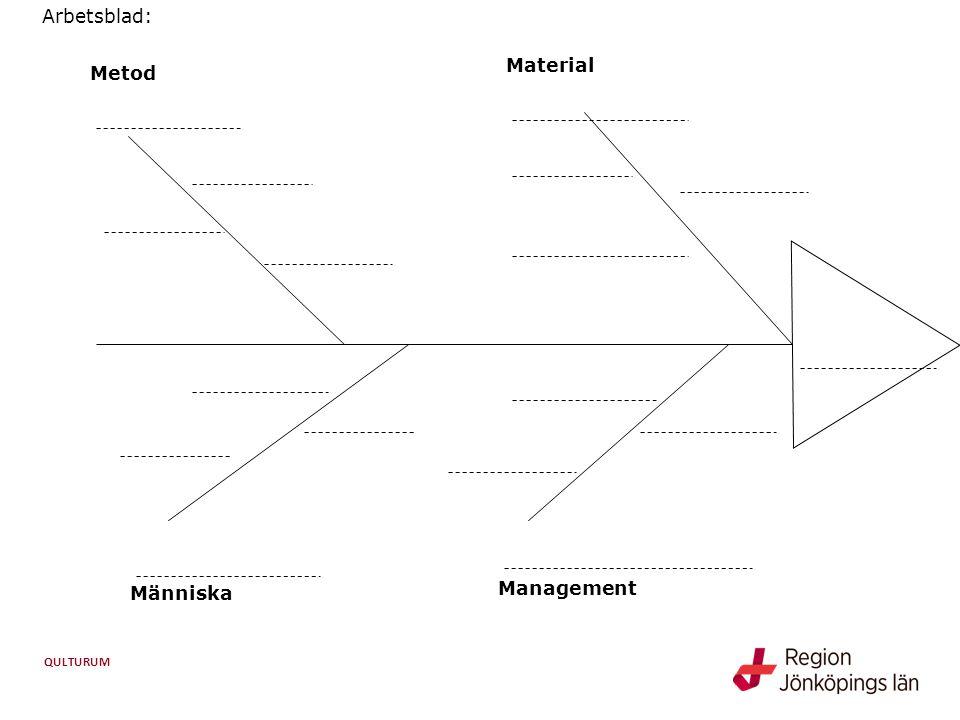 QULTURUM Management Människa Metod Material Arbetsblad: