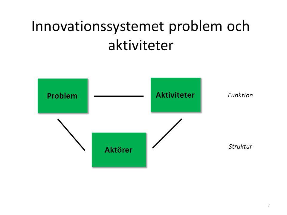 Innovationssystemet problem och aktiviteter 7 Problem Problem Aktiviteter Aktiviteter Aktörer Aktörer Funktion Struktur