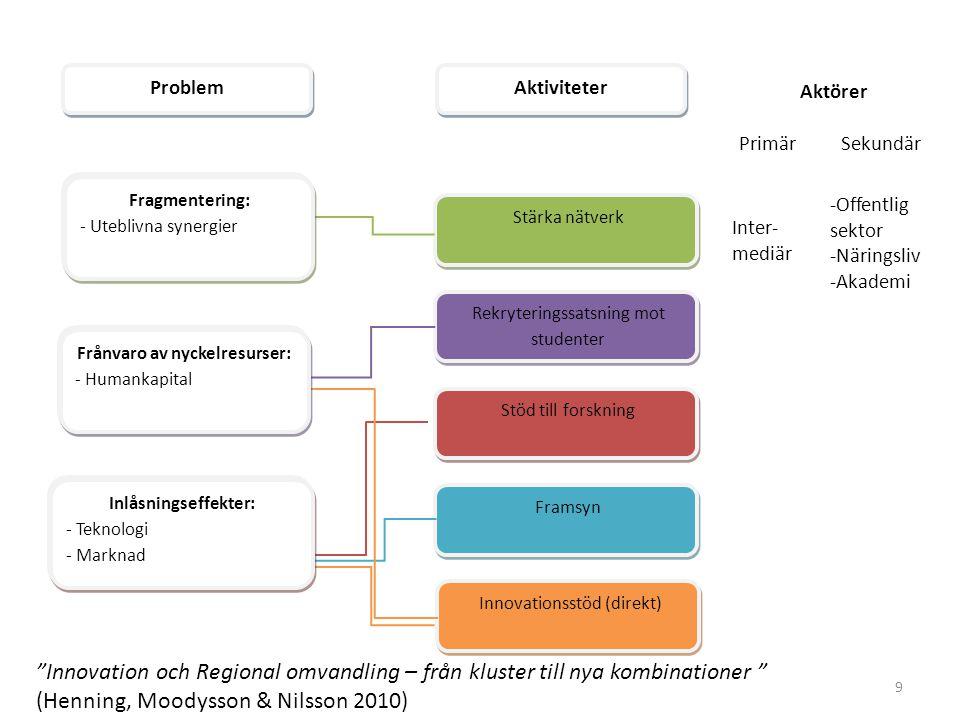 9 Fragmentering: -Funktionell missmatch Fragmentering: -Funktionell missmatch Frånvaro av nyckelresurser: -Humankapital Frånvaro av nyckelresurser: -Humankapital Inlåsningseffekter: * Teknologi * Marknad Inlåsningseffekter: * Teknologi * Marknad Rekryteringssatsning mot studenter Stärka nätverk Stöd till forskning Framsyn Problem Aktiviteter Innovationsstöd (direkt) Fragmentering: - Uteblivna synergier Fragmentering: - Uteblivna synergier Frånvaro av nyckelresurser: - Humankapital Frånvaro av nyckelresurser: - Humankapital Inlåsningseffekter: - Teknologi - Marknad Inlåsningseffekter: - Teknologi - Marknad Aktörer PrimärSekundär Inter- mediär -Offentlig sektor -Näringsliv -Akademi Innovation och Regional omvandling – från kluster till nya kombinationer (Henning, Moodysson & Nilsson 2010)