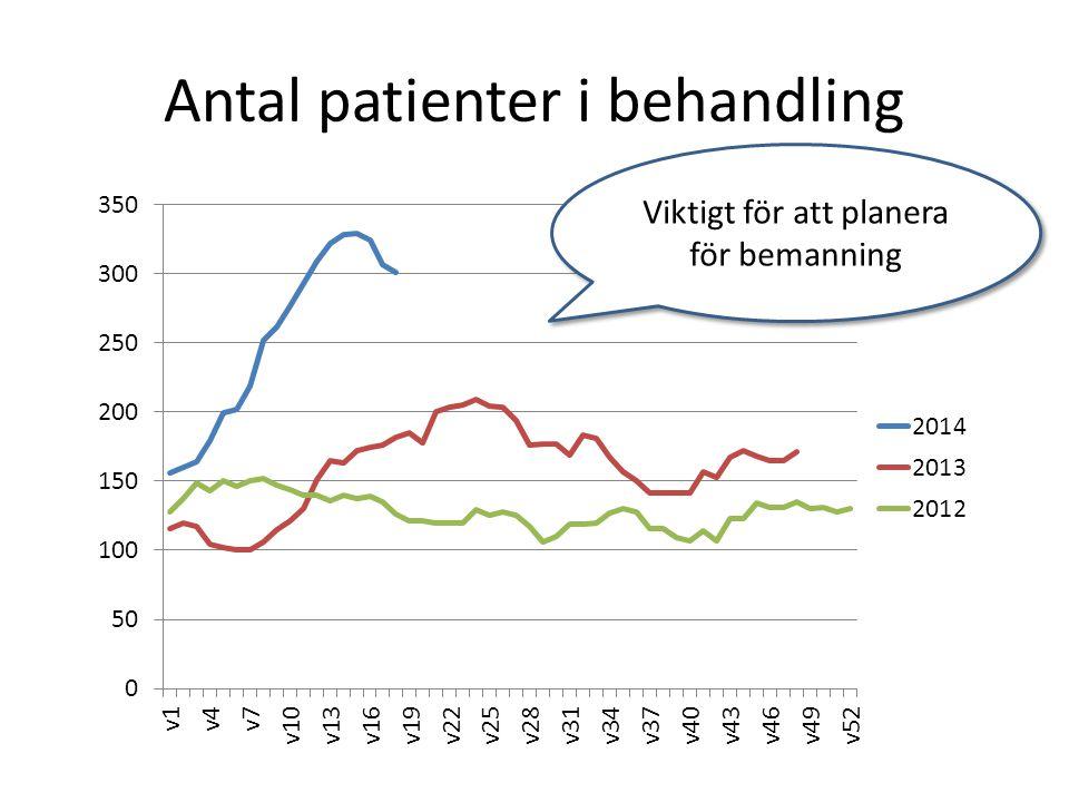 Antal patienter i behandling Viktigt för att planera för bemanning