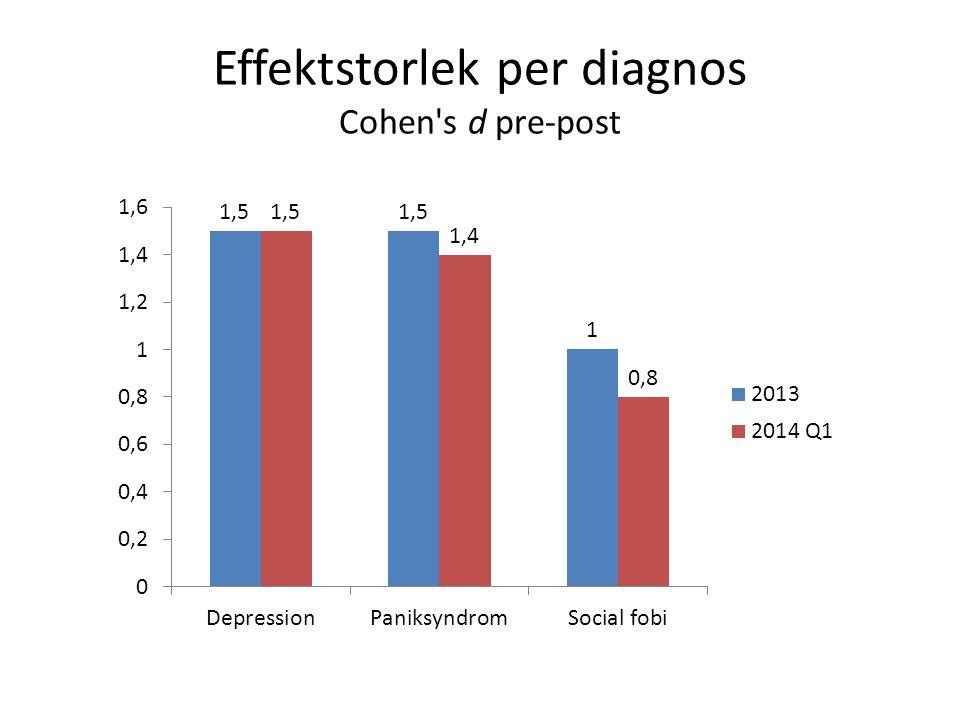 Effektstorlek per diagnos Cohen s d pre-post